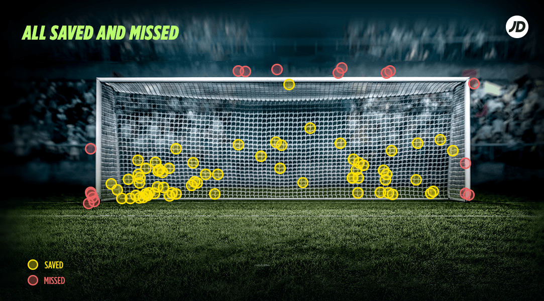 most penalty missed saved area goal