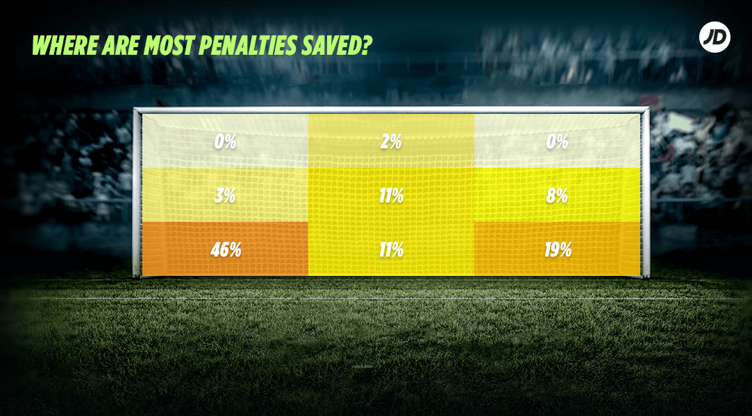 where are most penalties saved?