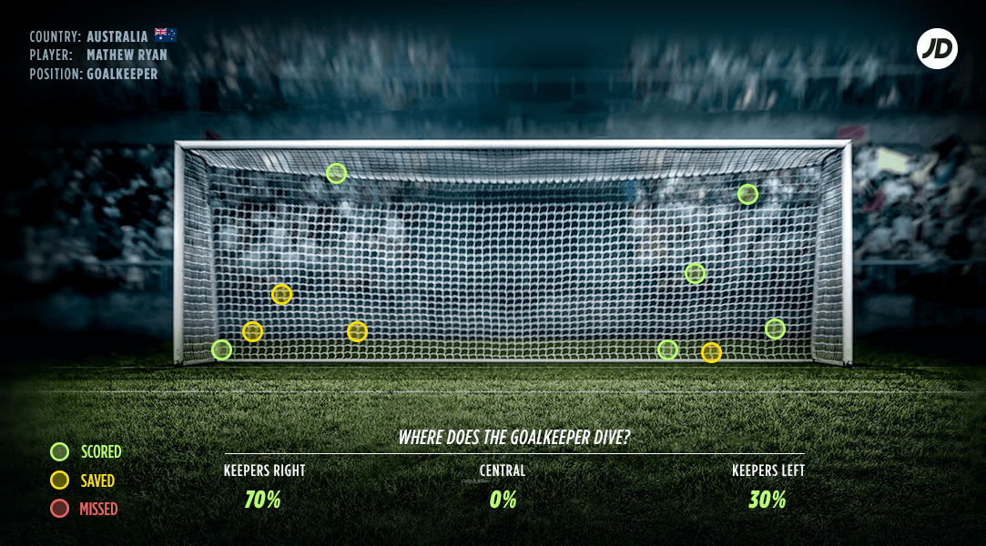 australia goalkeeper score rate matthew ryan