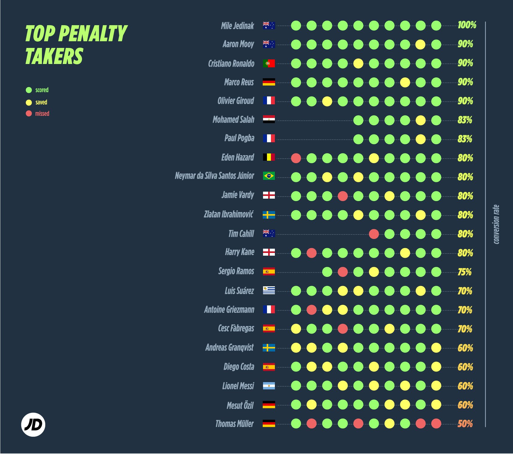 last 10 penalties world cup players