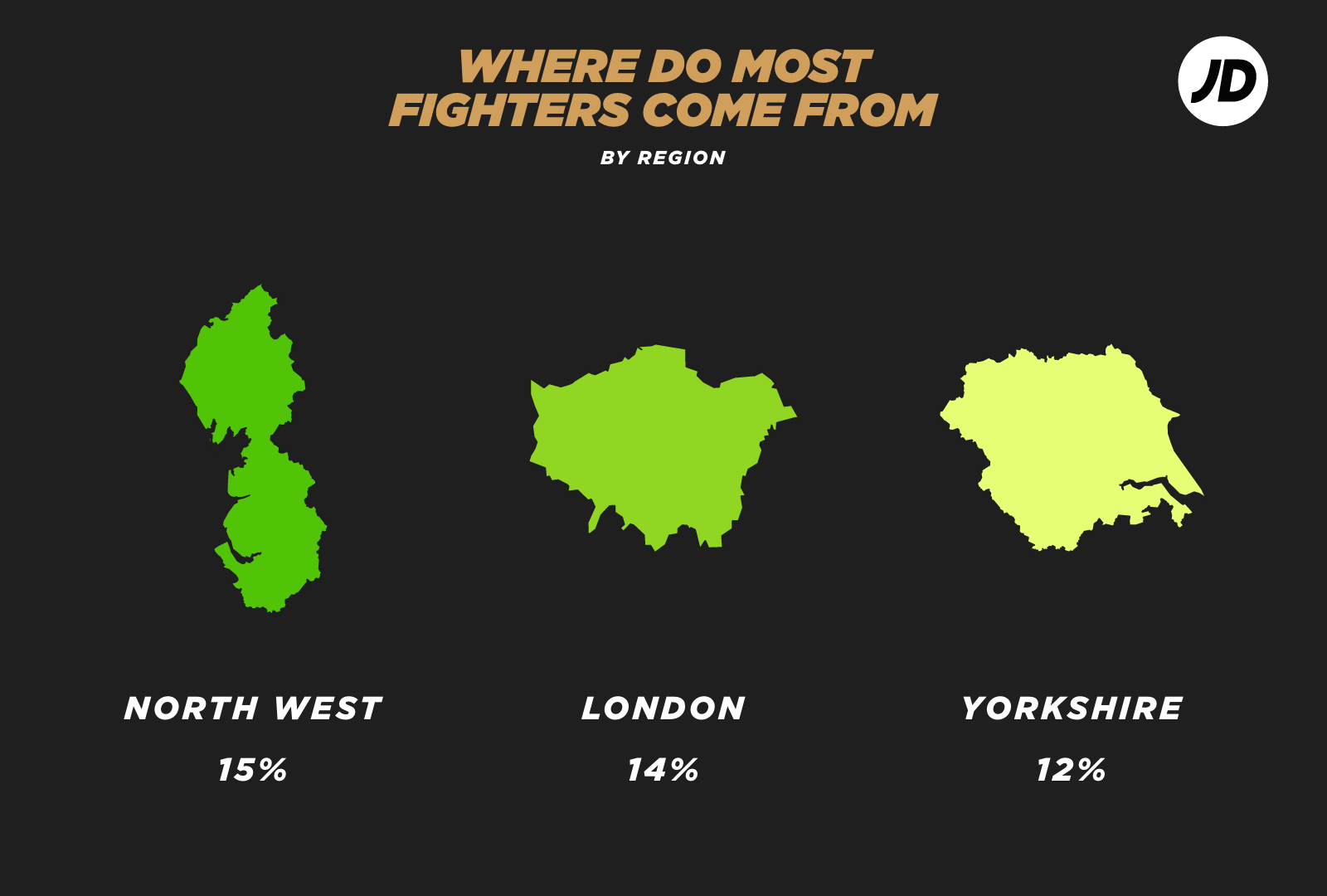 Where do most boxers come from UK