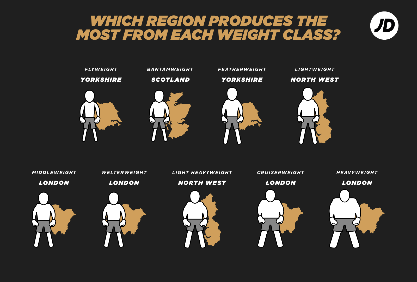 Ehich UK region produces the most from each boxing weight class