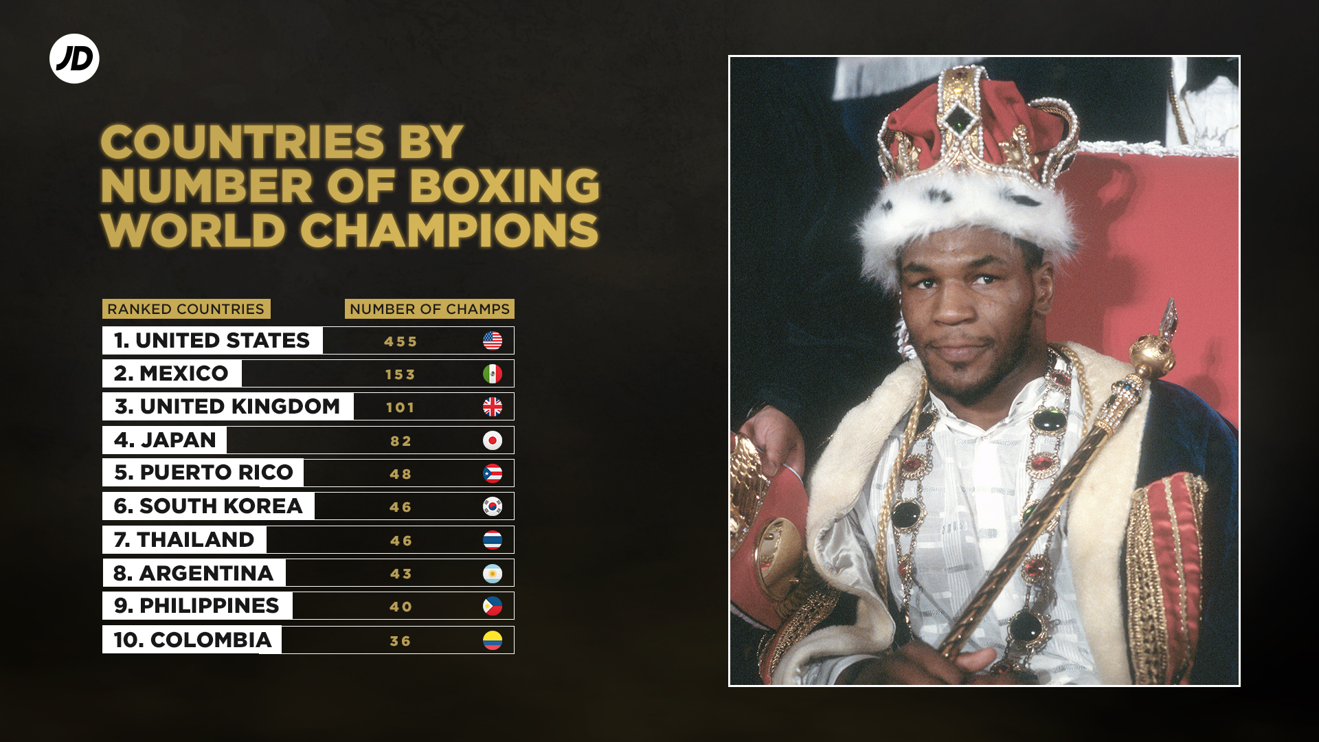 Top countries with most boxing world champions